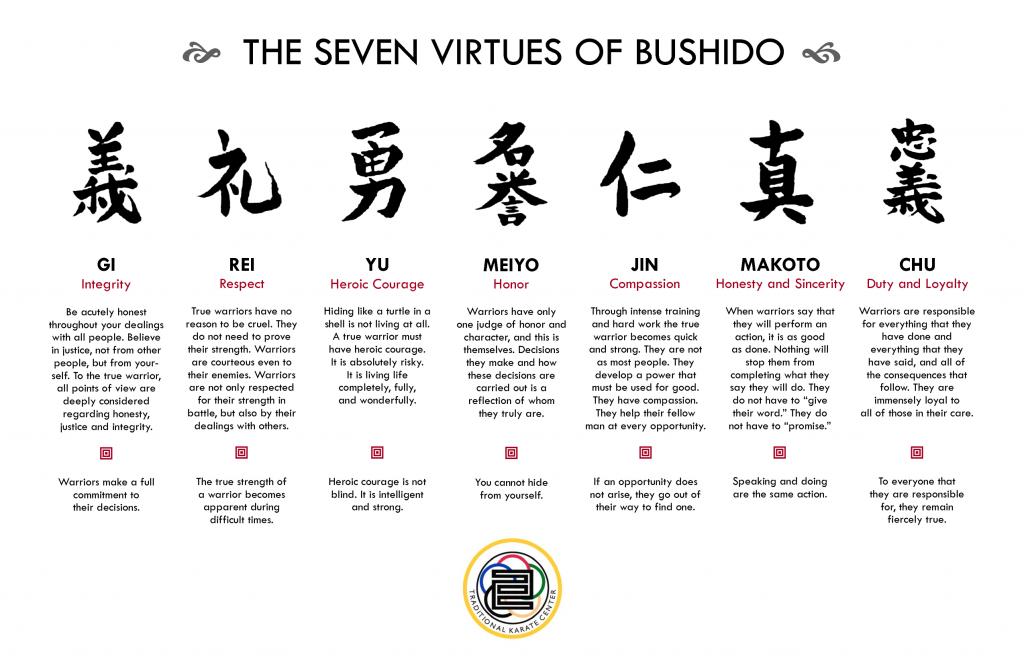 Les 7 vertus du Bushido
