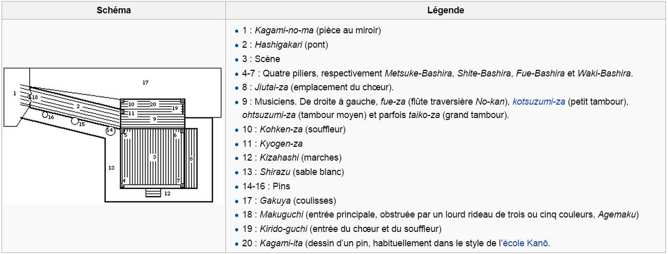 (source Wikipédia)